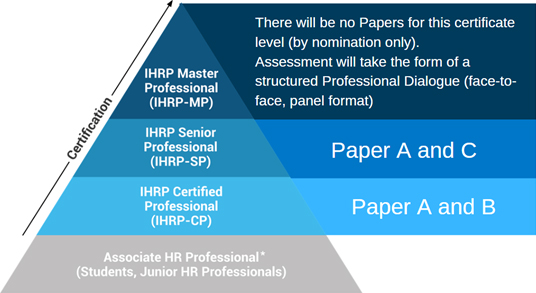 Categorisation of IHRP HR certification papers