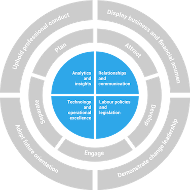 IHRP diagram explaining BOC foundational competencies