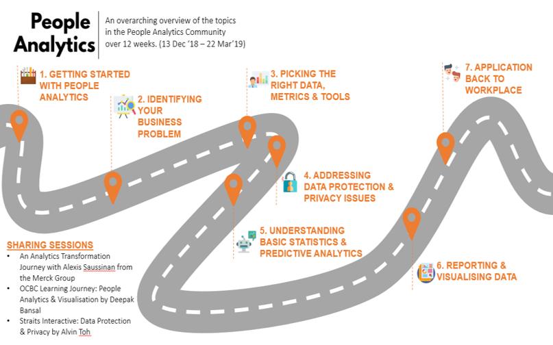 Learning journey program roadmap image of people analytics