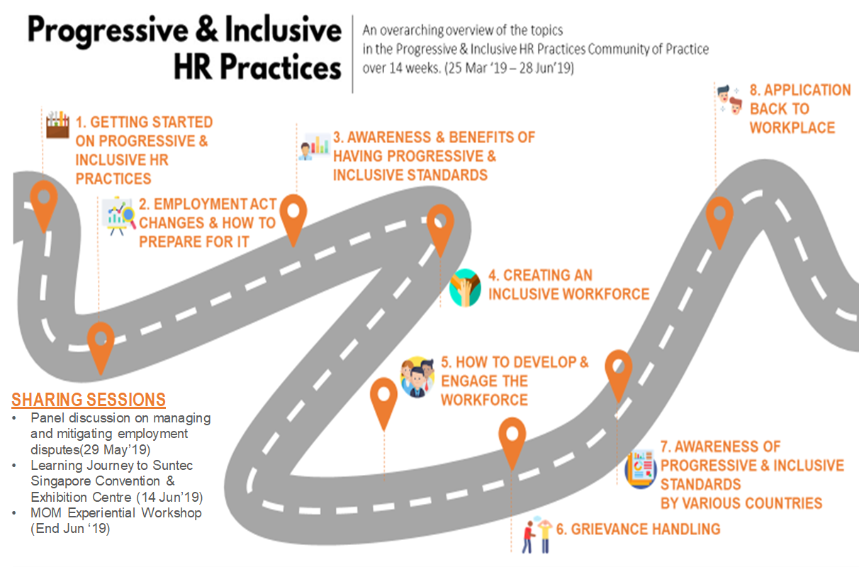Learning journey program roadmap image of progressive and inclusive hr practices