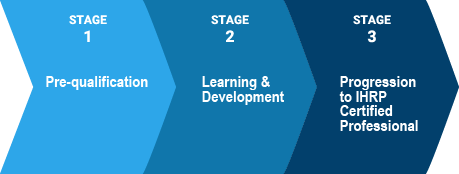 IHRP 3 stages of certification image